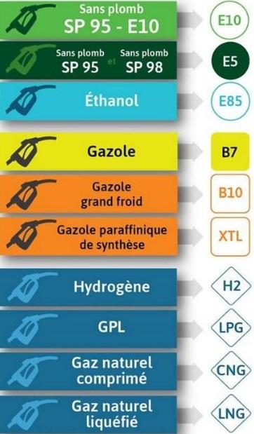 Carburant : Nouvel étiquetage européen dans les stations-service