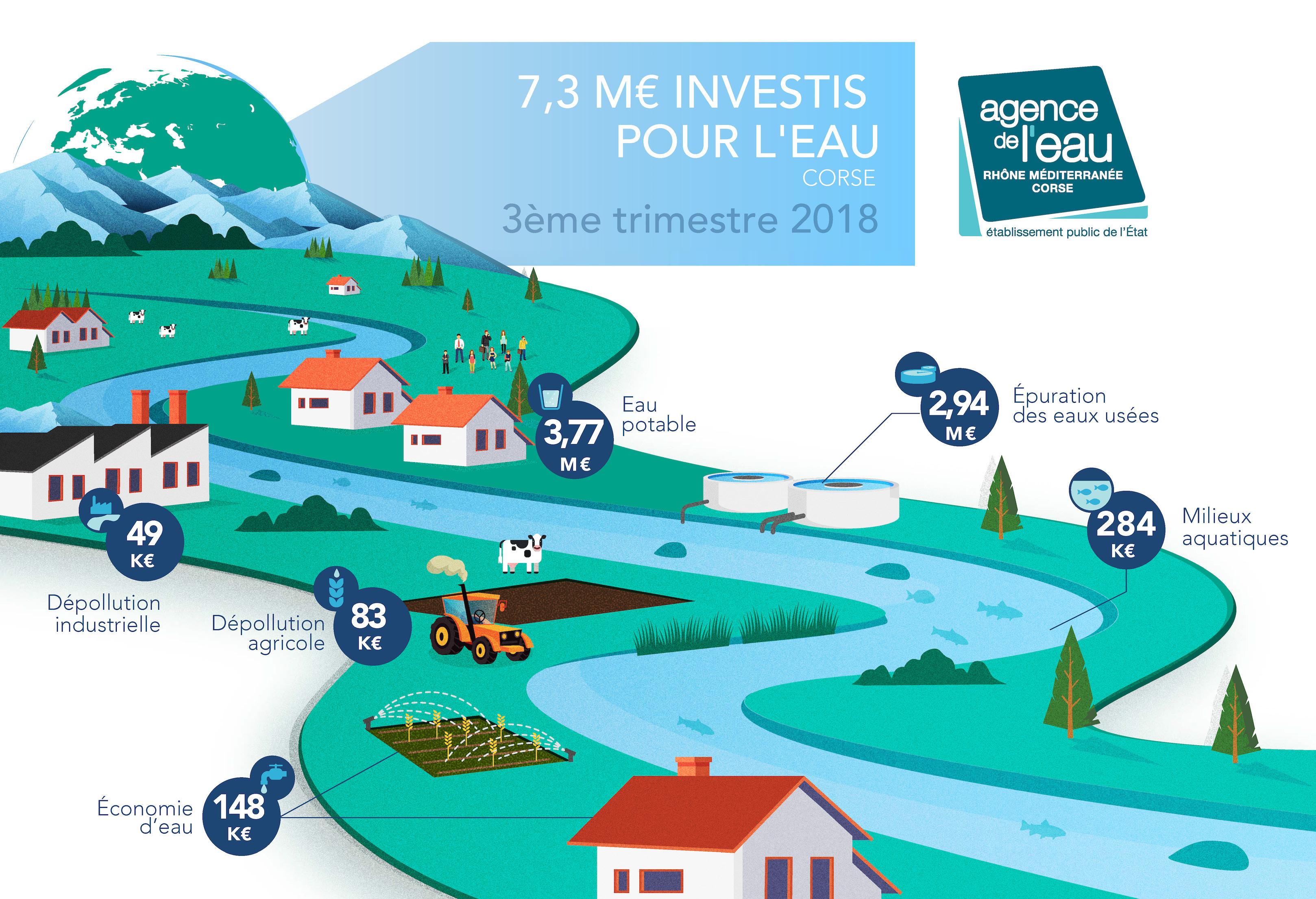 7,3 millions d'euros investis pour l'eau en Corse au 3ème trimestre 2018
