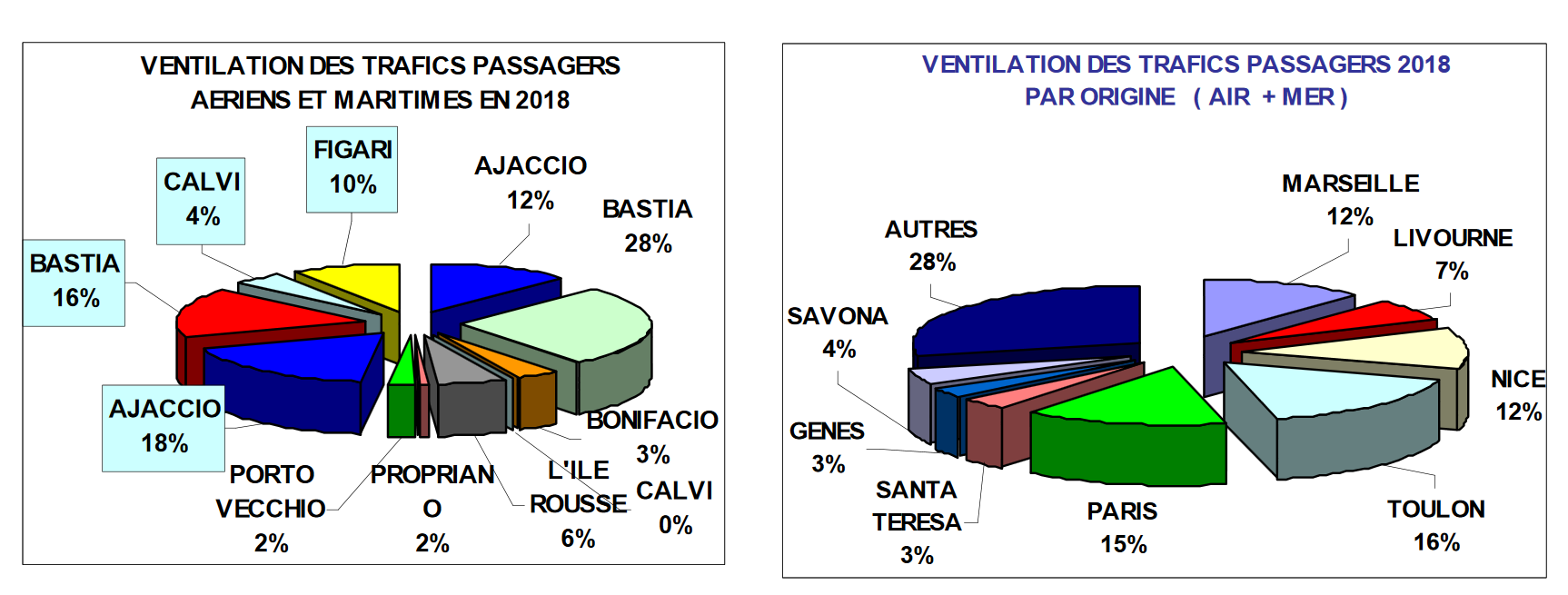 Transports: Trafics estivaux en hausse en 2018 !
