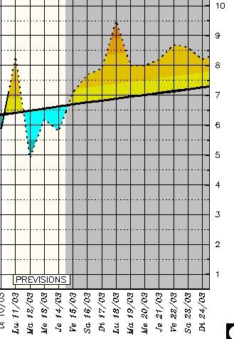 Les températures minimales seront en baisse en ce début de semaine, comme ici à Bastia.