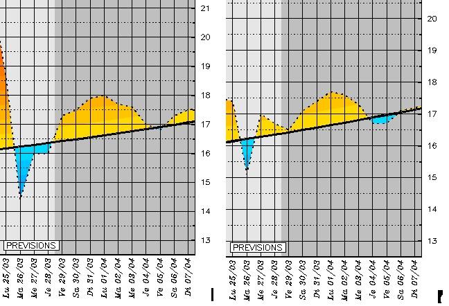 Températures maximales prévues sur Bastia (à gauche) et Ajaccio (à droite)