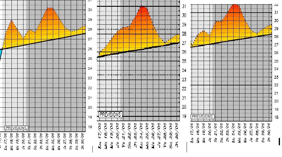 Températures maximales prévues pour la semaine à Bastia, Ajaccio et Calvi
