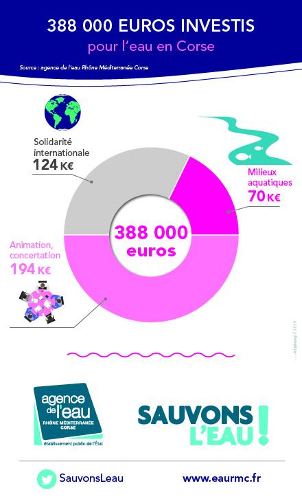 388 000 euros investis au 1er semestre 2019 en Corse pour des projets en faveur de l'eau