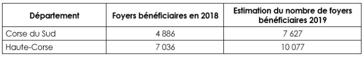 Plus de 17 000 foyers corses ont bénéficié de la prime d'activité en 2019