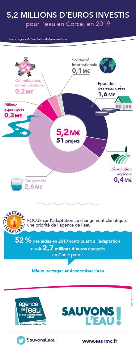 Agence de l'eau : 5,9 millions d'euros investis en Corse en 2019