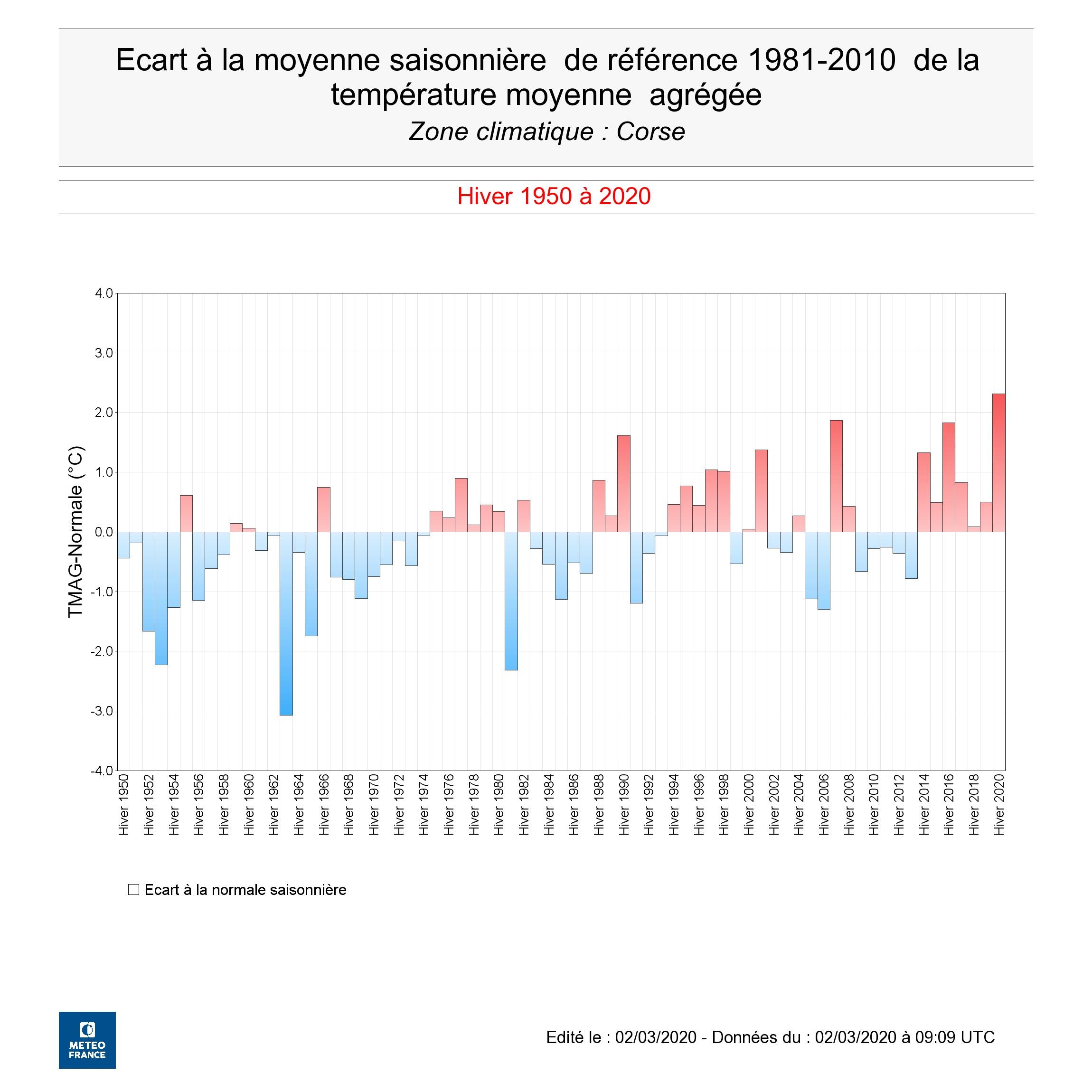 L'hiver 2019/2020 le plus chaud de Corse depuis 1945