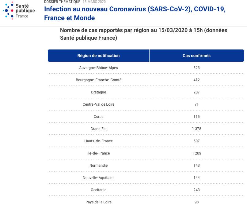 Coronavirus : la Corse est la région la plus touchée