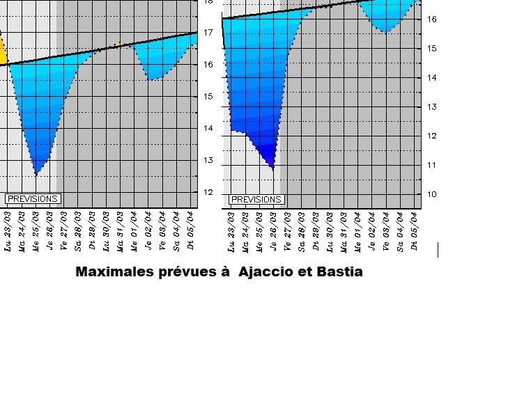 Météo : de - 4 à - 7 degrés attendus dans le Centre-Corse au cours des prochains jours