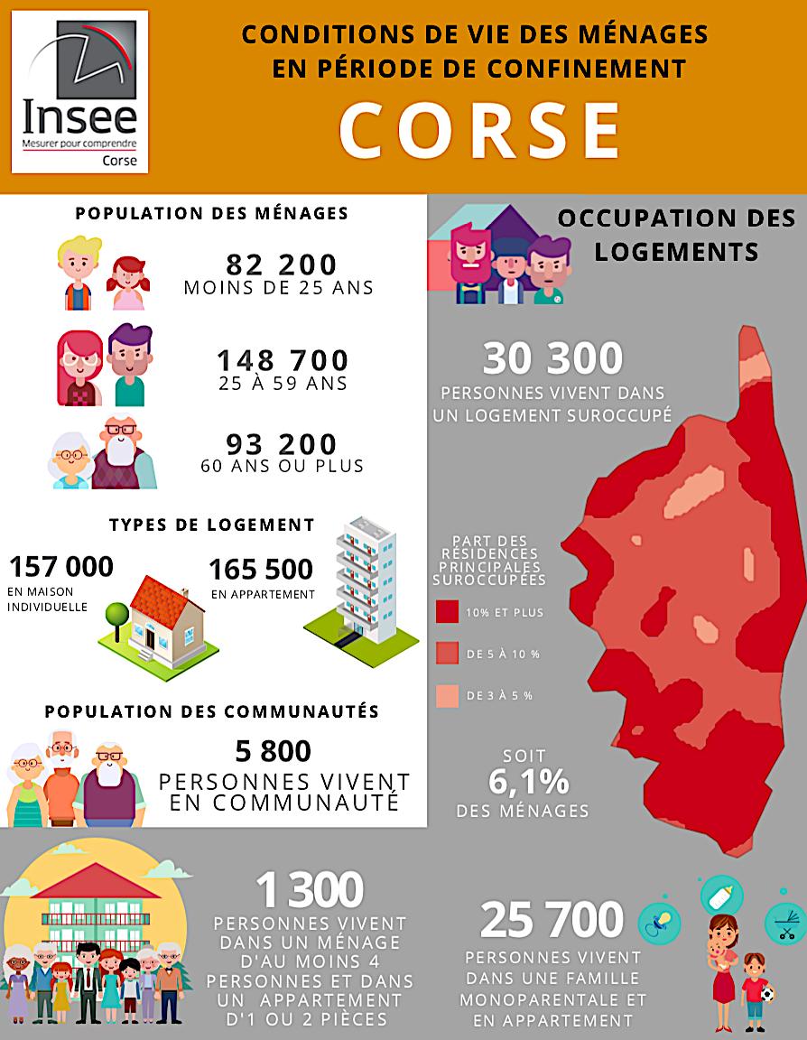 Confinement : en Corse la moitié de la population vit en appartement