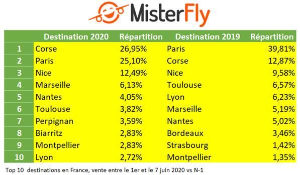 Été 2020 : La Corse est la destination aérienne la plus vendue en France