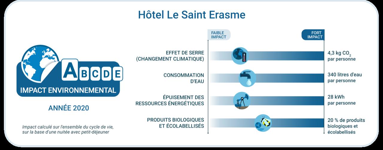 L'Hôtel Saint-Erasme de Calvi obtient la plus haute note en matière d'hôtellerie durable