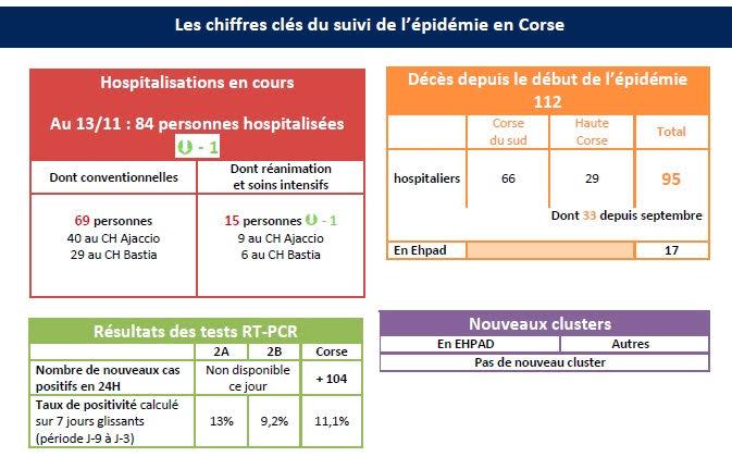 Covid-19 :  104 nouveaux cas positifs en Corse