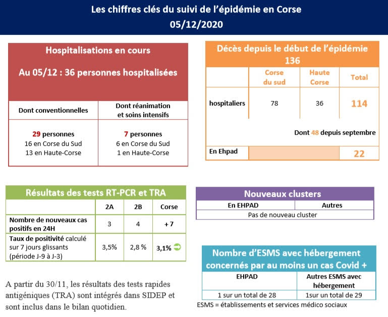 Covid-19 - Pas de nouvelle hospitalisation Corse