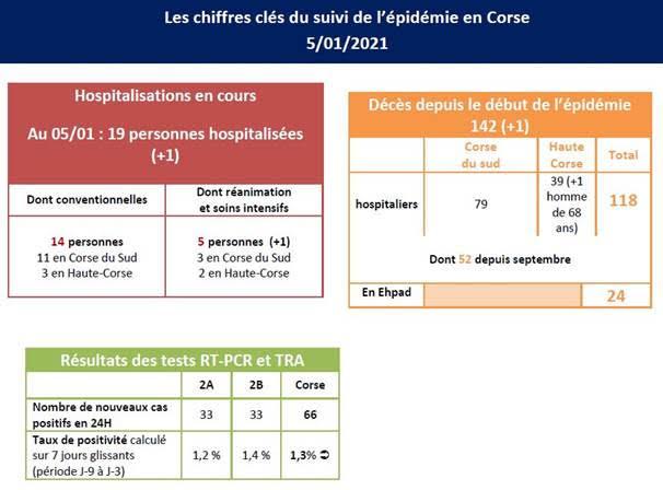 Covid-19  : 1 décès et 66 cas positifs supplémentaires ce mardi en Corse