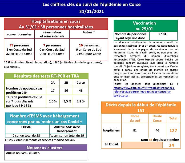Covid-19 - encore 43 nouveaux cas positifs en Corse
