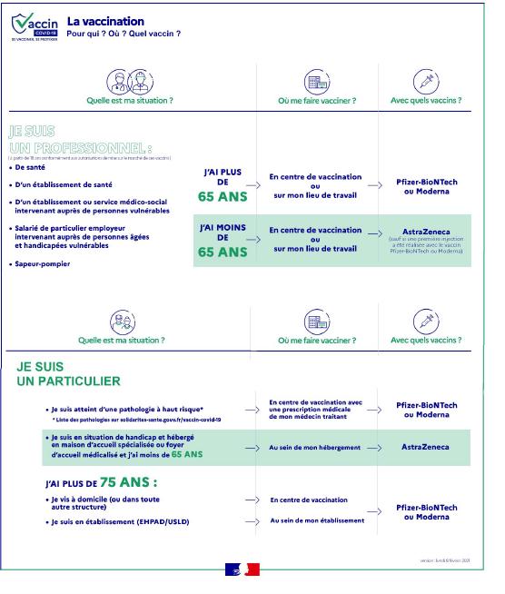 Covid-19 : les vaccins Moderna et Astrazeneca arrivent en Corse