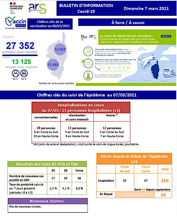 Covid-19 - Moins de cas positifs aux tests mais hospitalisations en hausse en Corse