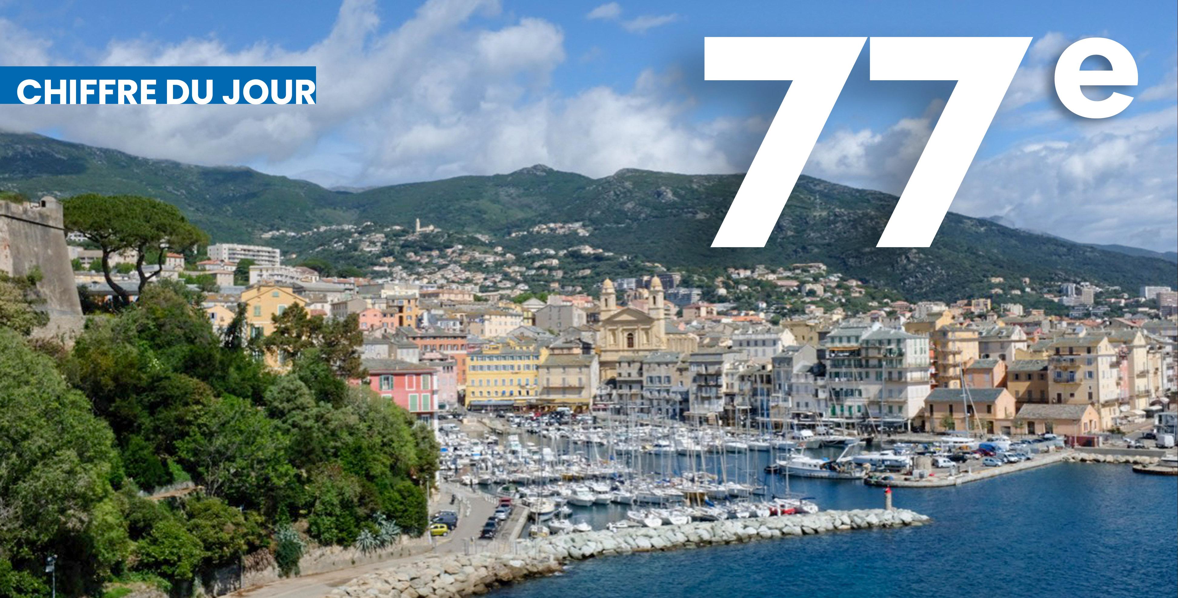 Si Bastia arrive en 77e position, Ajaccio connaît un bon en avant de 140 places dans ce classement. Un exploit.