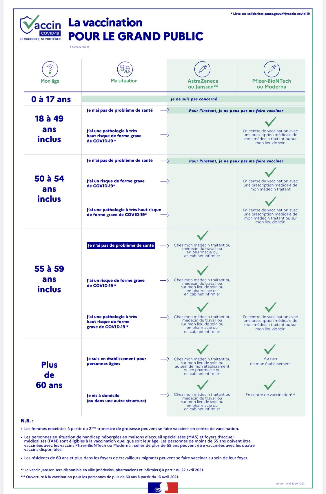 Covid-19 : Les premières doses du vaccin Janssen arrivent en Corse le 21 avril