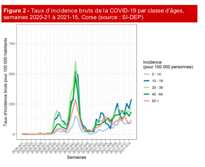 Covid-19 en Corse : forte hausse du nombre de cas chez les moins de 15 ans
