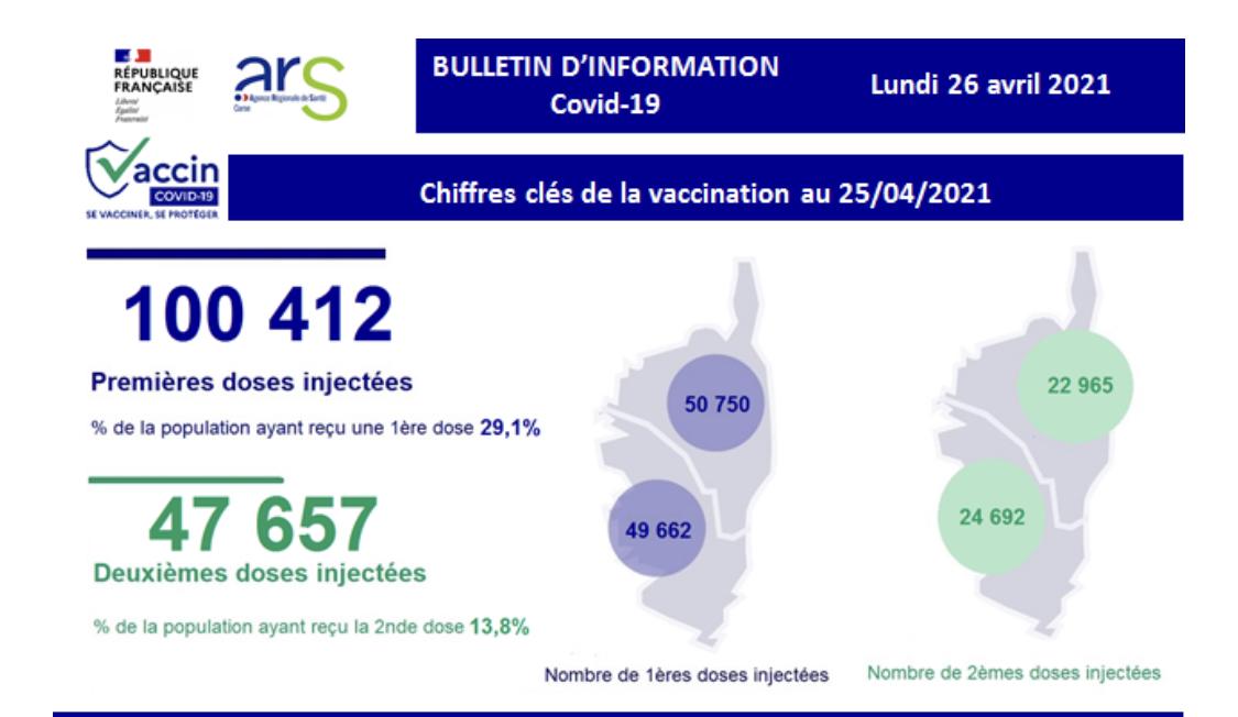 Covid-19 : la Corse passe la barre des 100 000 vaccinations