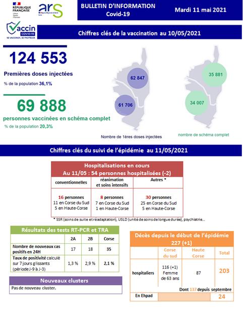 Covid-19 - Une mort supplémentaire et 35 cas positifs en Corse