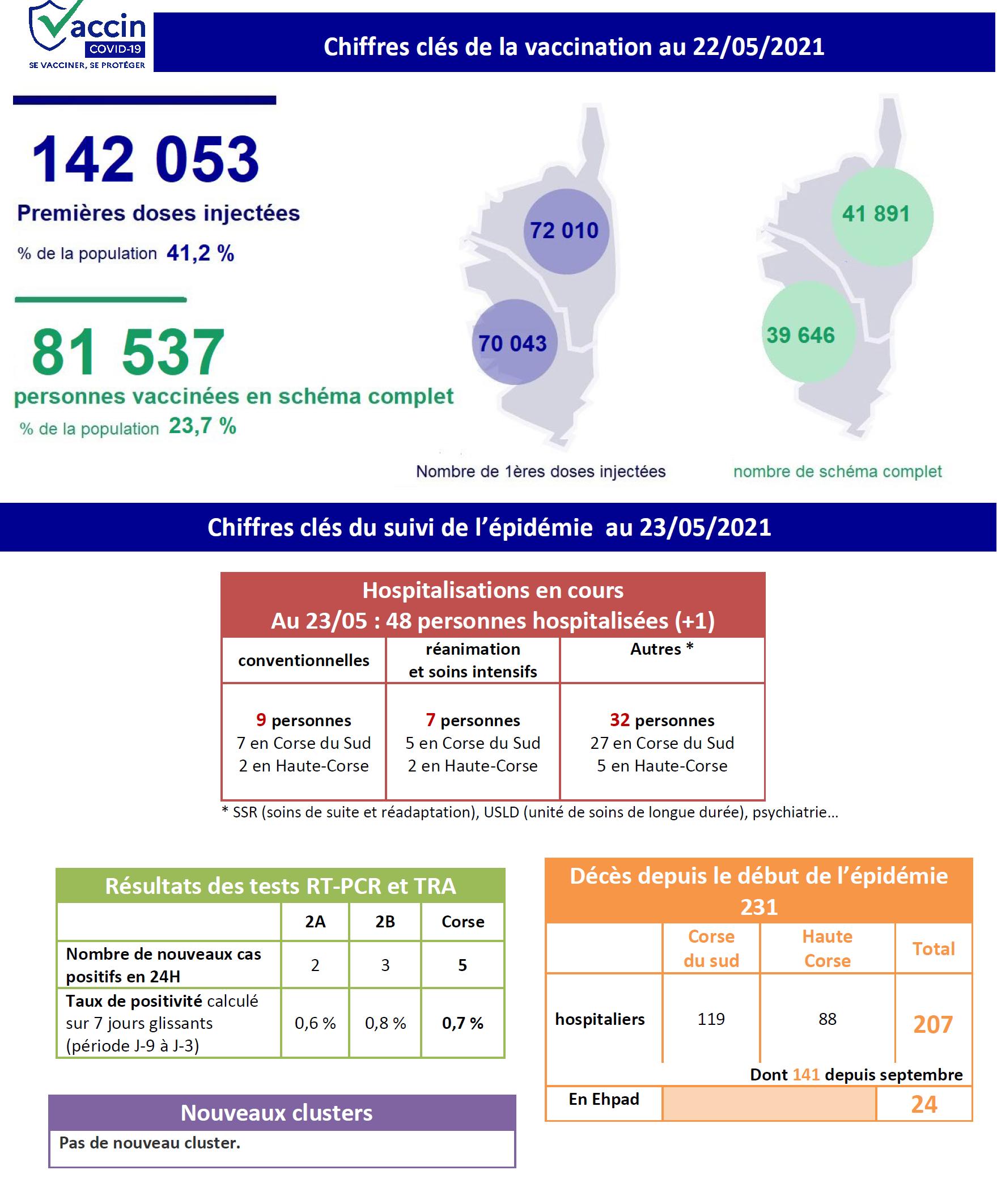 Covid-19 - Toujours 48 personnes hospitalisées en Corse