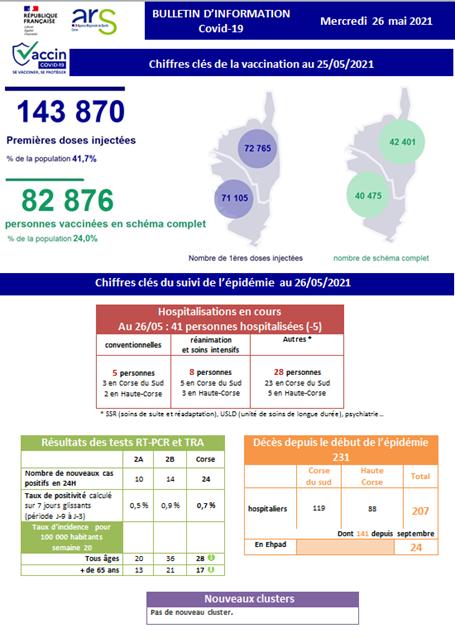 Covid-19 - 24 nouveaux cas positifs en Corse