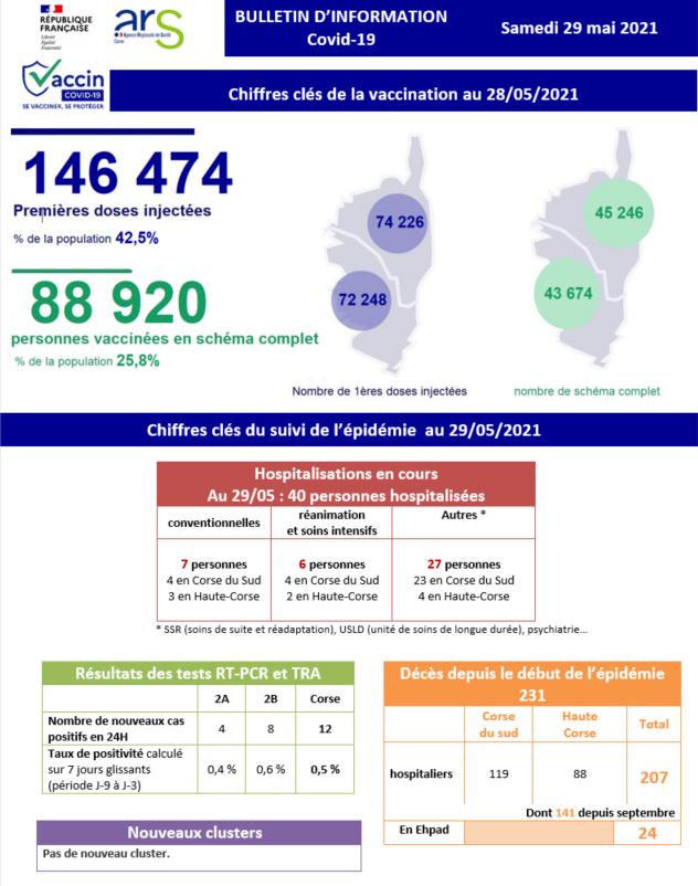 Covid-19 - 40 personnes sont toujours hospitalisées en Corse