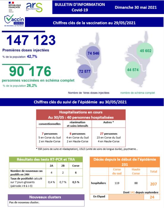 Covid-19 : plus de 90 000 personnes ont reçu les deux doses de vaccin en Corse