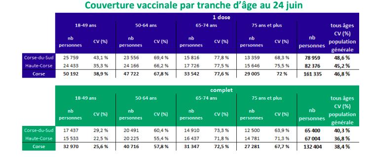 Vaccination contre le Covid-19 : le rythme ralentit en Corse