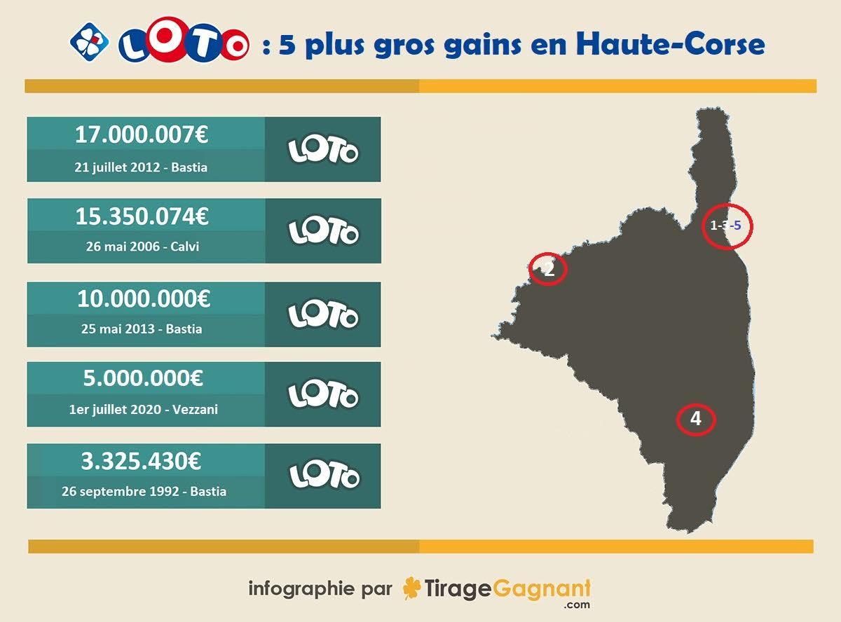 Haute-Corse : un loto gagnant à 3 millions d'euros