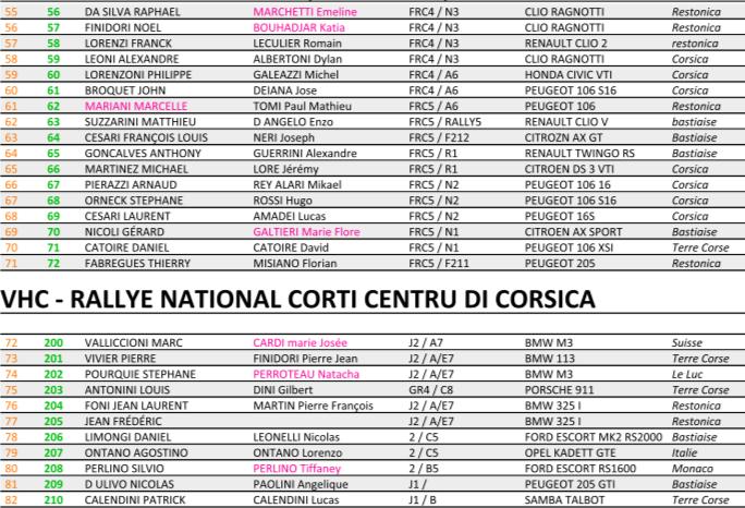Le Rallye de Corte - Centre Corse revient ce week-end