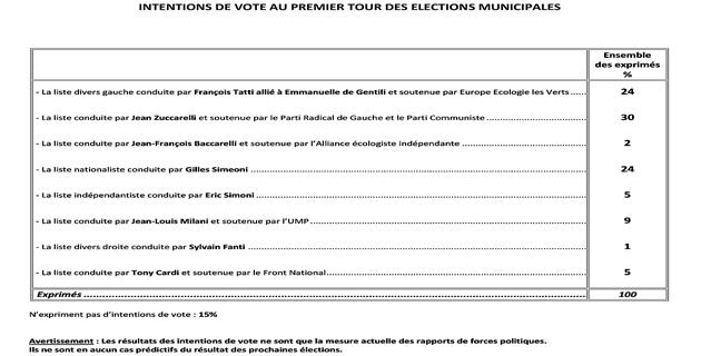 Municipales à Bastia :  Un sondage et des explications
