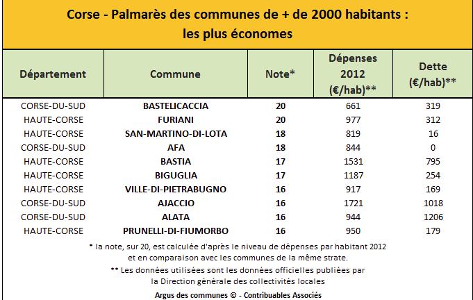 Bastelicaccia et Furiani, les communes les plus économes de Corse
