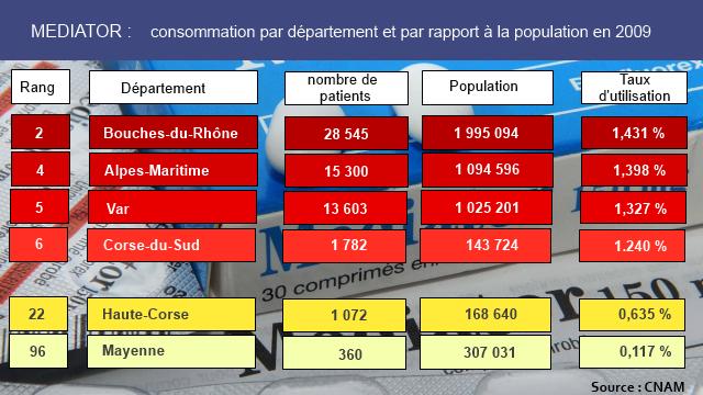 Classement des départements métropolitains dans la consommation du Médiator