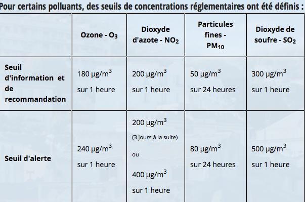 Pic de pollution atmosphérique : Maintien de la procédure