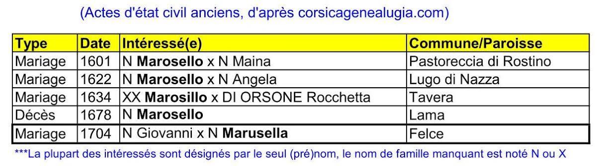 Un nom de famille corse : Maroselli