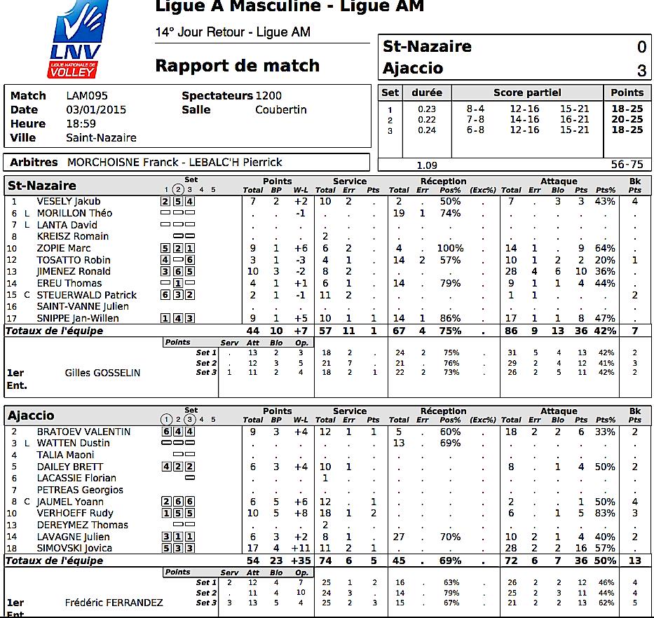 Volley-Ball : Le GFCA net vainqueur à Saint-Nazaire (3-0)