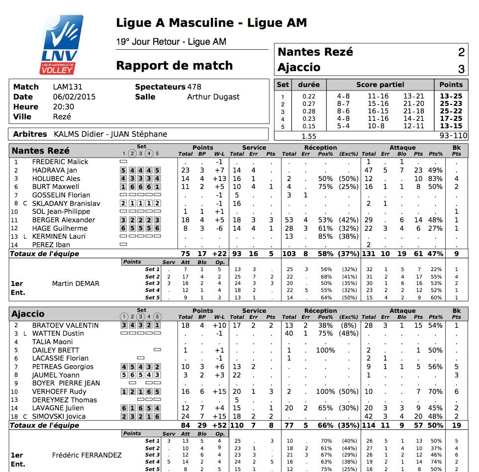 Ligue A : Victoire sur le fil du GFCA à Nantes