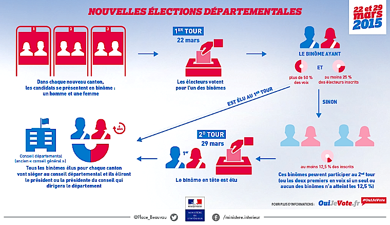 Elections départementales : Tous les candidats de Corse