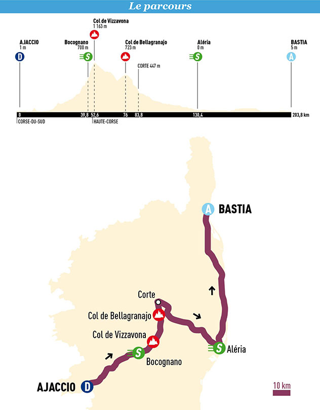 Classica Corsica cycliste Ajaccio-Corte-Bastia : 128 coureurs sur la ligne de départ !