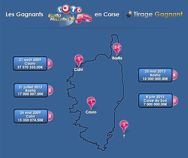 Loto : Un 1er gagnant en Corse cette année, il remporte 7 millions d'euros !