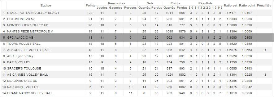 Volley-Ball : Retour sur la victoire du GFCA face à Narbonne (3-0)