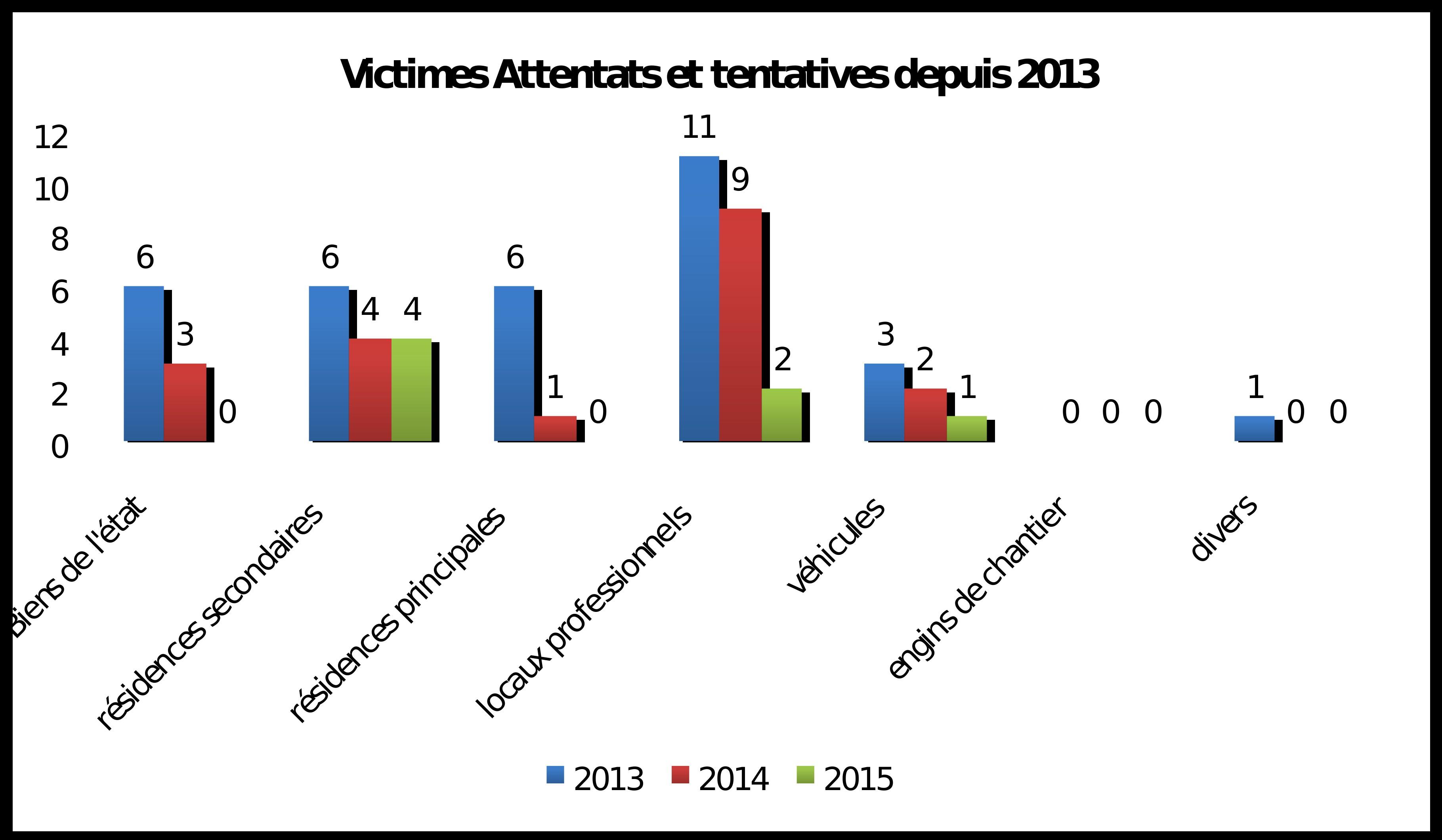 2015 : Attentats, homicides et vols à main armée en baisse en Corse, mais…