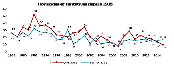 Homicides et tentatives depuis 1998