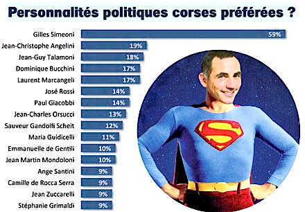 Gilles Superstar, personnalité politique préférée des Corses-Sondage Exclusif Paroles de Corse - Opinion of Corsica – C2C Corse*