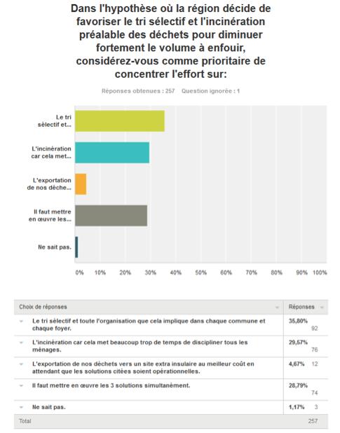 Prunelli-di-Fium'Orbu : Premier exercice de e-démocratie participative en Corse rurale sur le thème des déchets