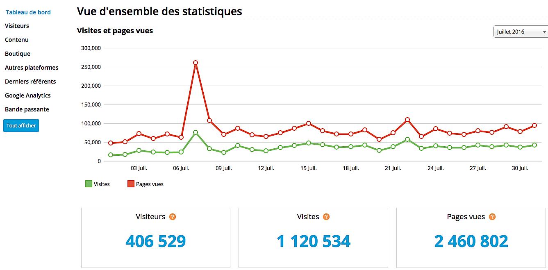 1 211 602 visites en Juillet : Nouveau record pour CNI