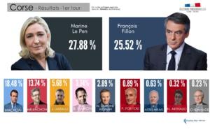 Présidentielle 2017 : La Corse place Marine Le Pen en tête